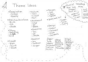 Design Process Mind Mapping