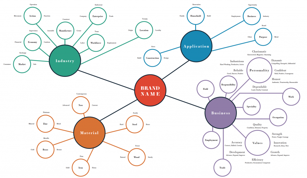 Creating a Name: Mind Map