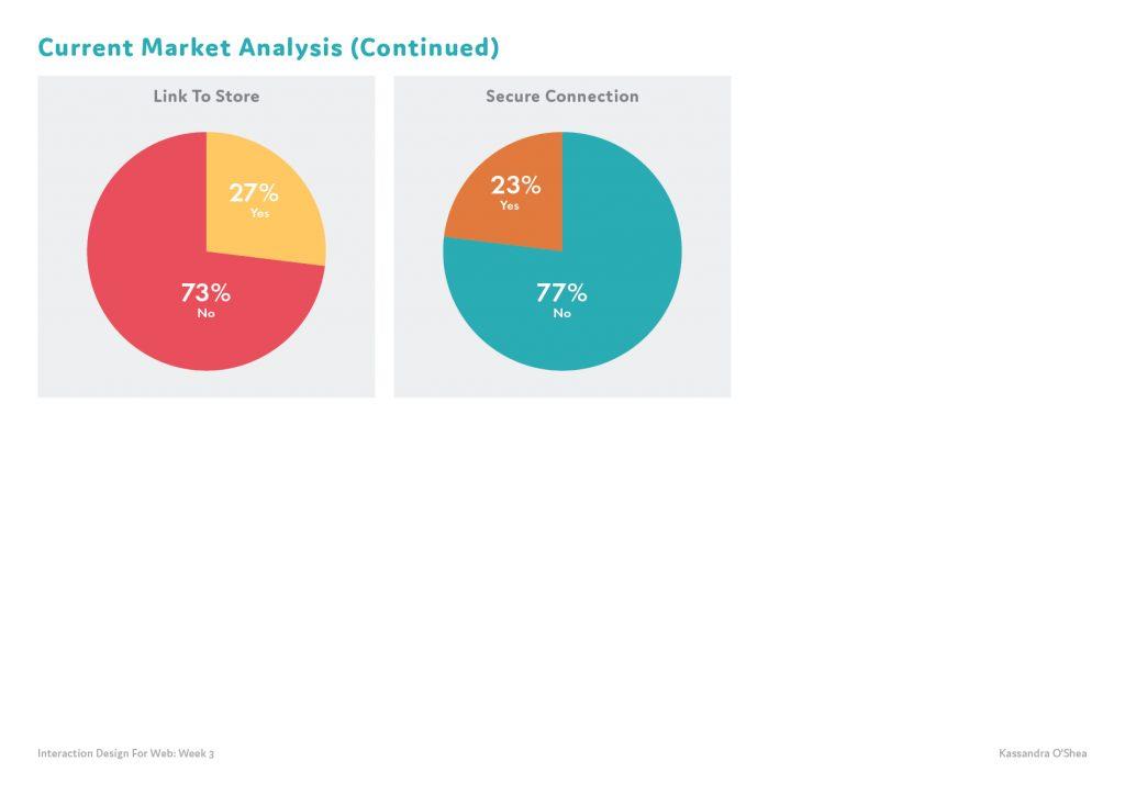 Current Market Analysis