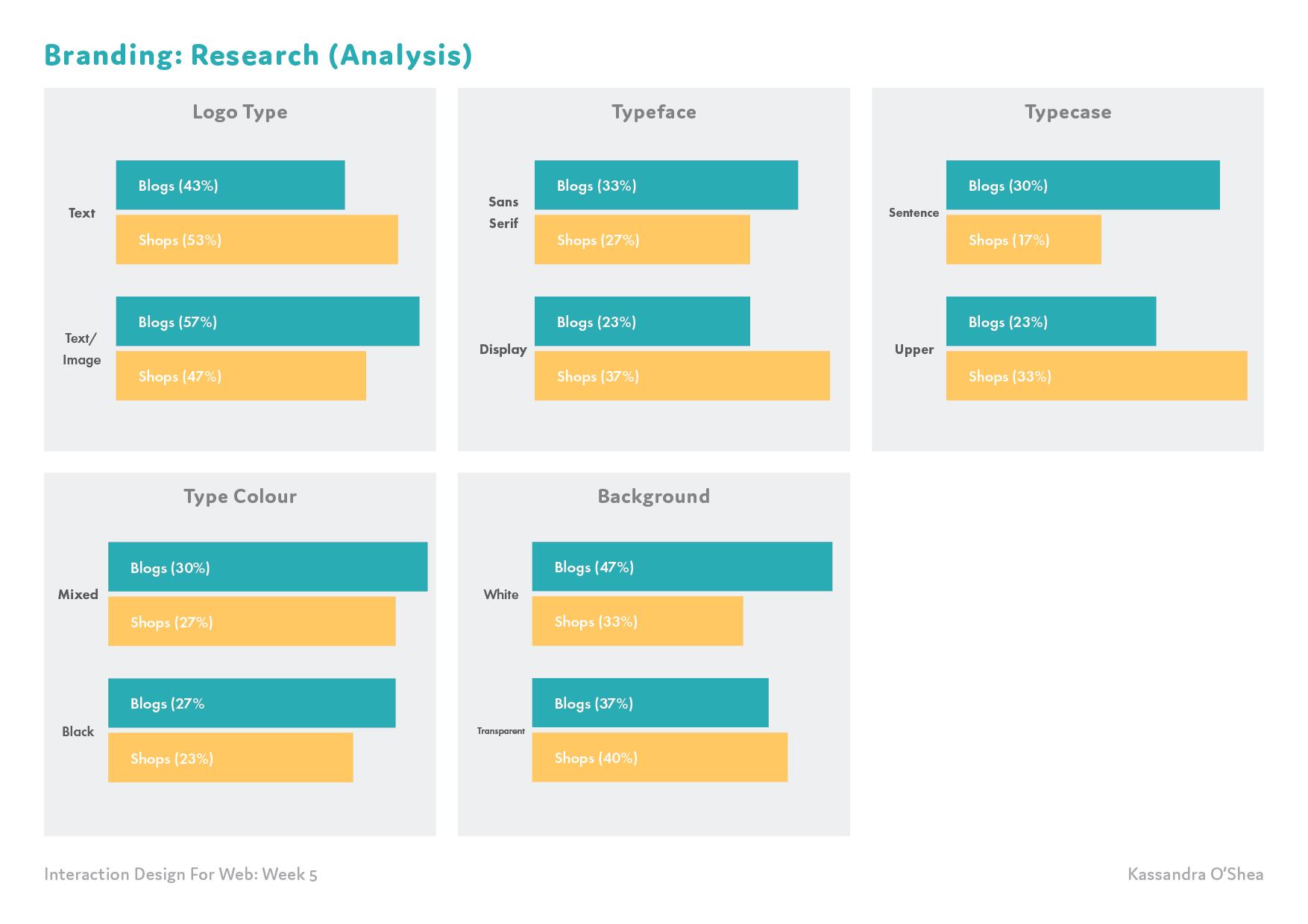 Branding: Research (Analysis)