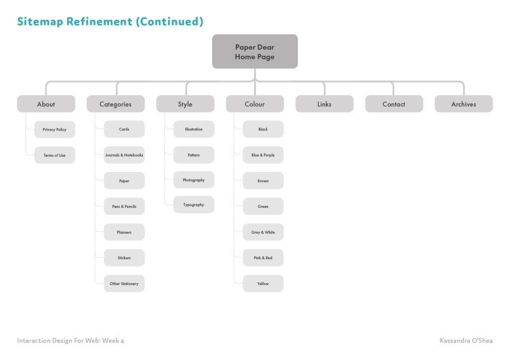 Sitemap Refinement