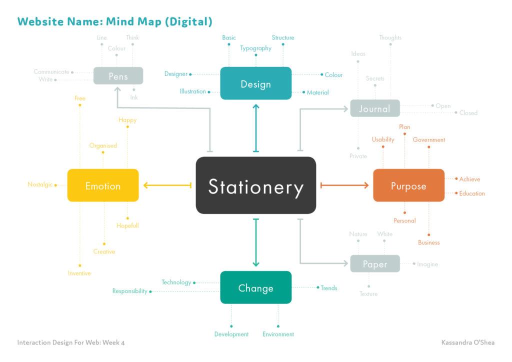 Website Name: Mind Map (Digital)