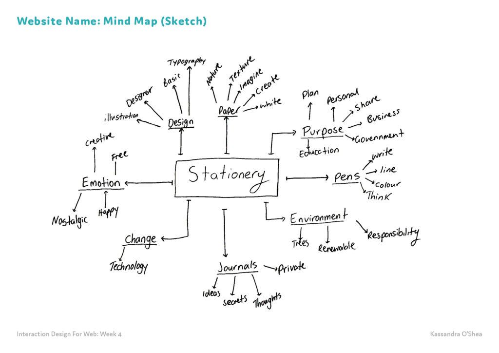Website Name: Mind Map (Sketch)