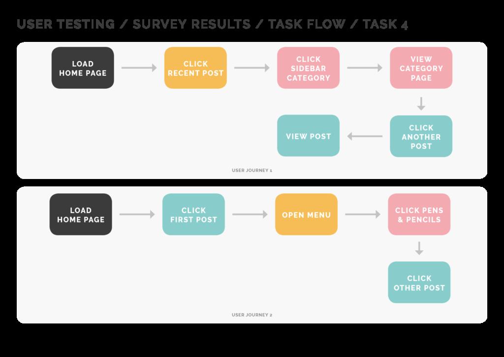 Task Flow